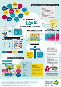 VKA Poster Hoofd in de cloud