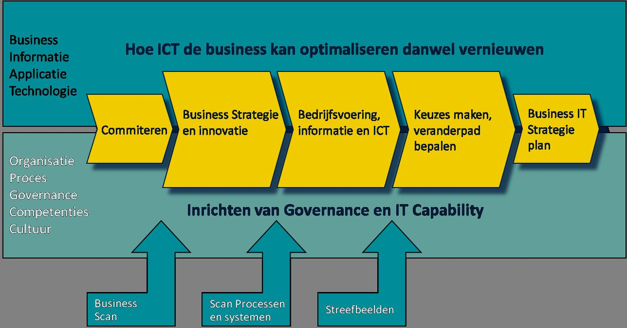 Product - Business IT strategie