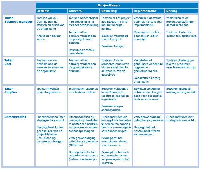 VKA - Tabel Projectfasen en Verantwoordelijkheden Stuurgroep