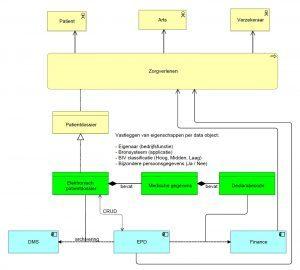 data architectuur vka