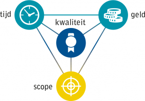 Agile flexibele scope - VKA